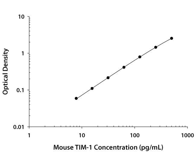 TIM-1/KIM-1/HAVCR, Rat anti-Mouse, Clone: 222417, R:Antibodies:Primary