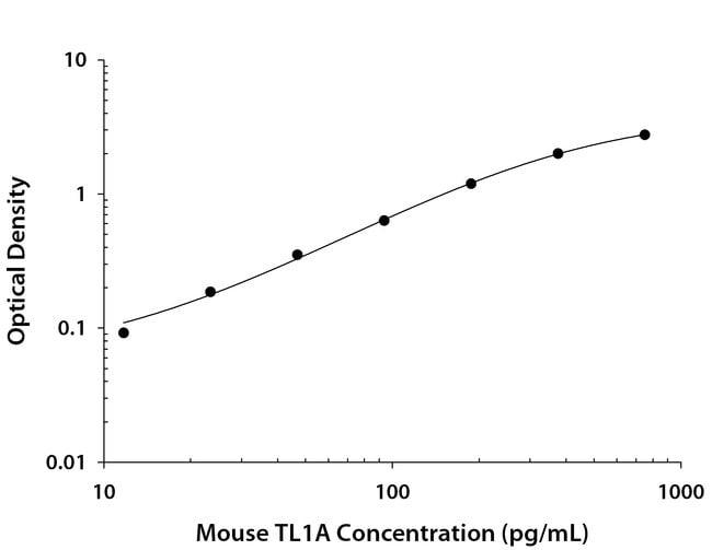 TL1A/TNFSF15, Rat anti-Mouse, Clone: 820422, R:Antibodies:Primary Antibodies