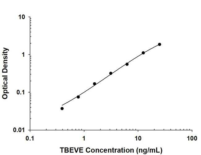 Tick-borne Encephalitis Virus Envelope Mouse anti-Virus, Clone: 1004134,