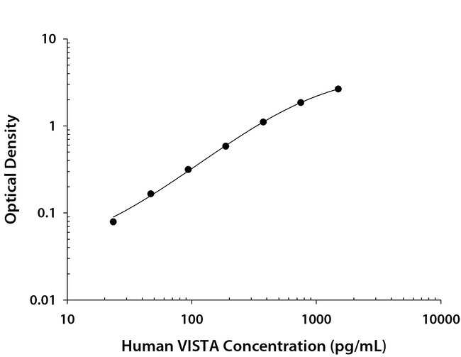 VISTA/B7-H5/PD-1H Sheep anti-Human, Polyclonal, R ::