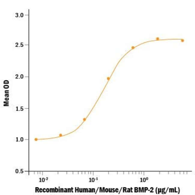 RD SystemsRecombinant Human/Mouse/Rat BMP-2 (E. coli-expressed), CF:Biochemical