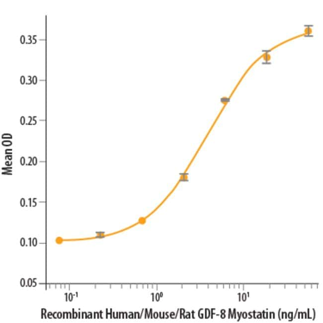 RD SystemsRecombinant Human/Mouse/Rat GDF-8/Myostatin Protein, CF:Biochemical