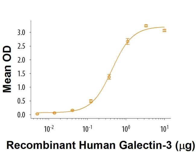 R Recombinant Human Galectin-3BP/MAC-2BP Protein CF Quantity: 50µg:Life