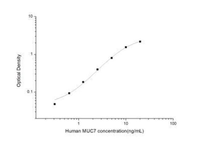 Novus Biologicals Human MUC7 ELISA Kit (Colorimetric) 1 Kit:Electrophoresis,