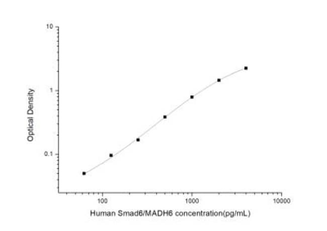 Novus Biologicals Human SMAD6 ELISA Kit (Colorimetric) 1 Kit:Electrophoresis,