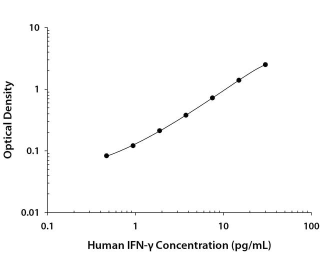 R Human IFN-gamma Quantikine HS ELISA Kit 1 Kit:Life Sciences