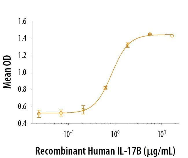 RD SystemsRecombinant Human IL-17B (CHO) Protein, CF:Biochemical Reagents:Proteins
