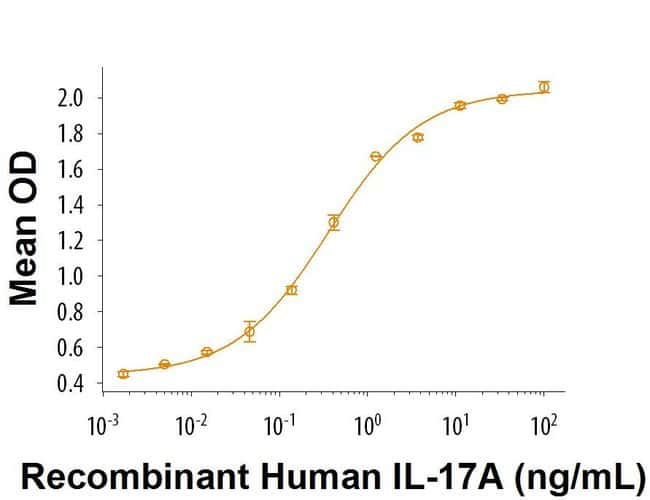 RD SystemsRecombinant Human IL-17A (Human Cell-expressed) Protein, CF:Biochemical