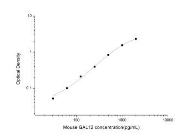Novus Biologicals Mouse Galectin-12 ELISA Kit (Colorimetric) 1 Kit:Electrophoresis,
