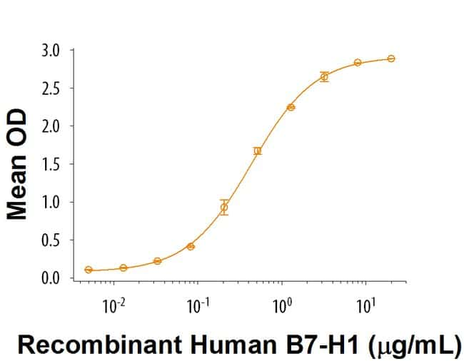 R Human PD-1 Fc Chimera Recombinant Protein, Carrier-Free Quantity: 1mg:Life