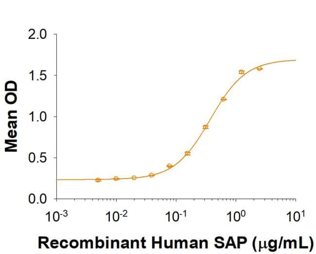 R Recombinant Human Pentraxin 2/SAP His-tag Protein, CF 50 µg:Life