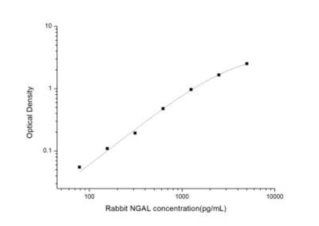 Novus Biologicals Rabbit Lipocalin-2/NGAL ELISA Kit (Colorimetric) 1 Kit:Electrophoresis,