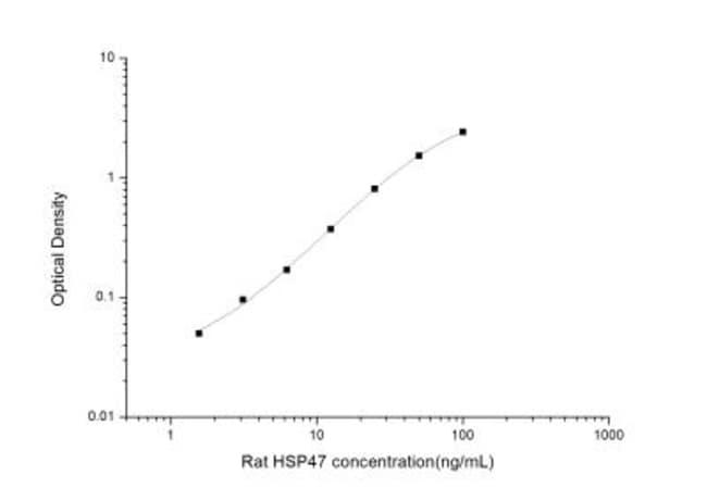 Novus Biologicals Rat Hsp47 ELISA Kit (Colorimetric) 1 Kit:Electrophoresis,