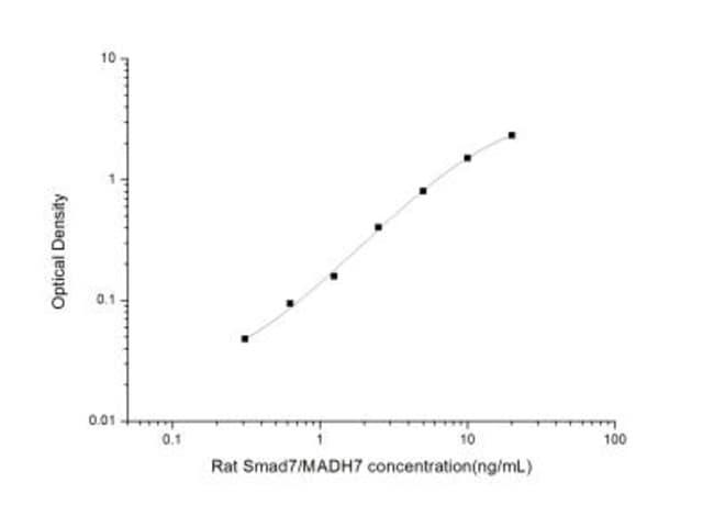 Novus Biologicals Rat Smad7 ELISA Kit (Colorimetric) 1 Kit:Electrophoresis,