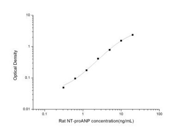 Novus Biologicals Rat proANP ELISA Kit (Colorimetric) 1 Kit:Electrophoresis,