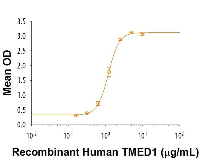 R Recombinant Human TMED1 Fc Chimera Protein, CF Quantity: 50 µg:Life