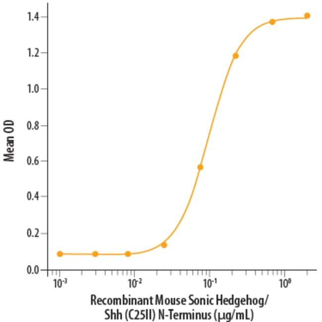 R Mouse Sonic Hedgehog/Shh (C25II) N-Terminus Recombinant Protein Quantity: