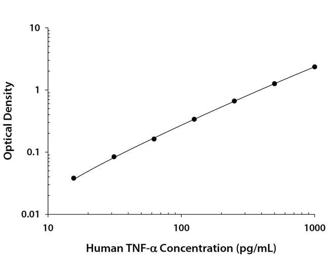 R Human TNF-alpha Quantikine ELISA Kit Quantity: 1 Pack (50 Plates); Host