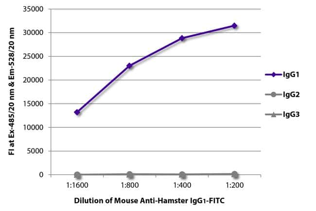 IgG1 Mouse anti-Hamster, FITC, Clone: SB139a, Southern Biotech Fluorescein,