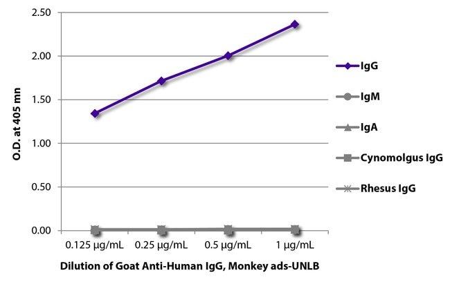 IgG Goat anti-Human, Unconjugated, Polyclonal, Southern Biotech Unconjugated,