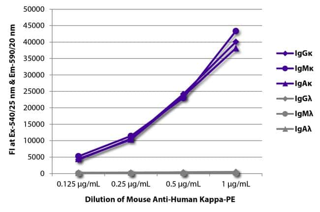 Kappa Mouse anti-Human, R-PE, Clone: SB81a, Southern Biotech R-phycoerythrin,