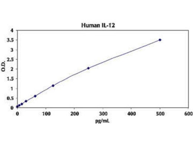 InvitrogenIL-12 p40/p70 Human ELISA Kit:ELISA Reagents and Kits:Life Science
