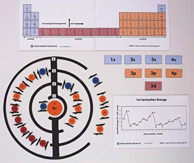 United Scientific Supplies Atoms, Electrons and Energy Kit  Atoms, Electrons
