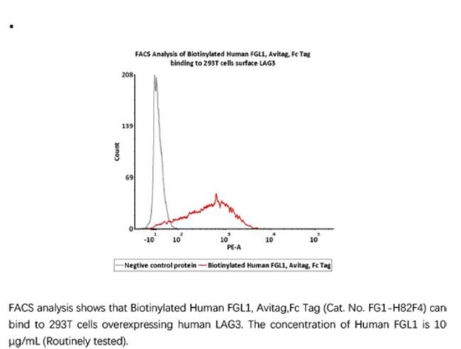 ACROBiosystemsACROBiosystems Biotinylated Human FGL1 Protein, Avitag,Fc
