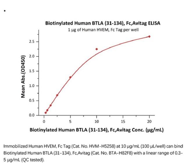 ACROBiosystemsACROBiosystems Biotinylated Human BTLA (31-134) Protein,