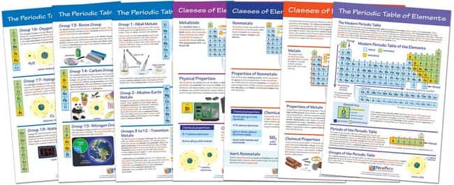 Newpath Learning The Periodic Table Bulletin Board Chart Set Of 7
