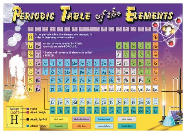 Chemistry Bulletin Board Set Periodic Table Of The Elementsteaching