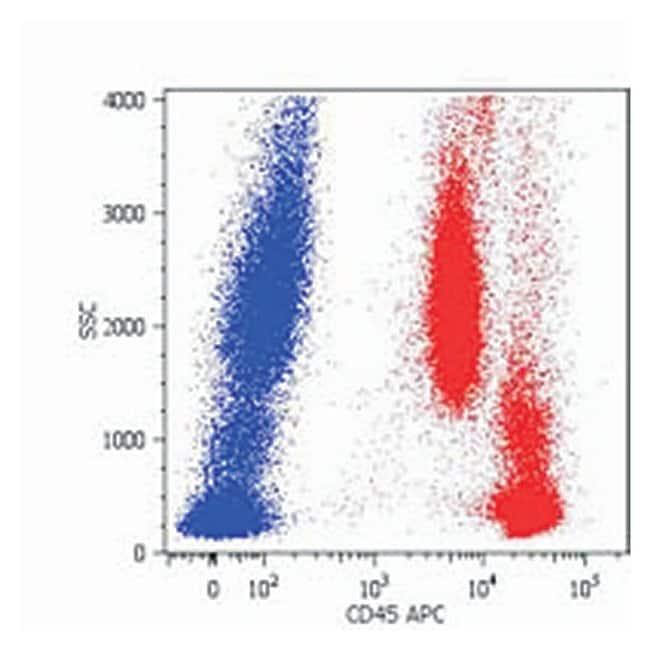CD45 Mouse anti-Human, FITC, Clone: MEM-28, Invitrogen 100 tests; FITC