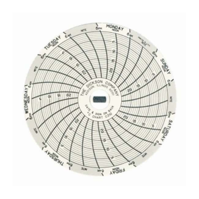Dickson Replacement Charts for Super-Compact SC3 Temperature Chart Recorders