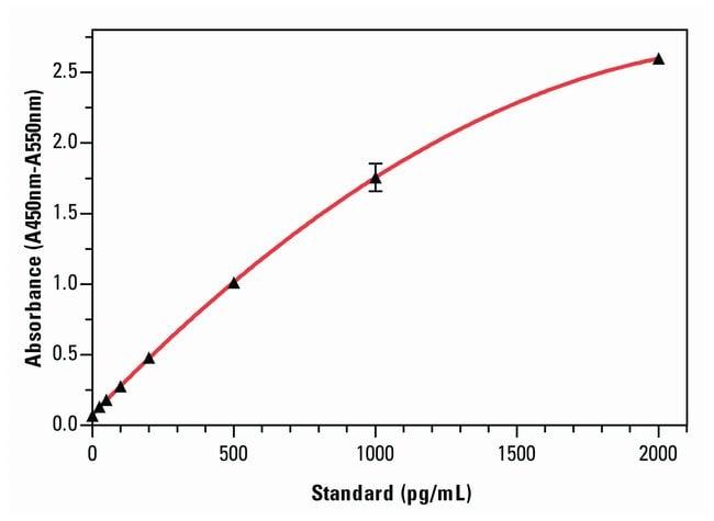 Invitrogen IFN beta Human ELISA Kit   96 Tests:Electrophoresis, Western