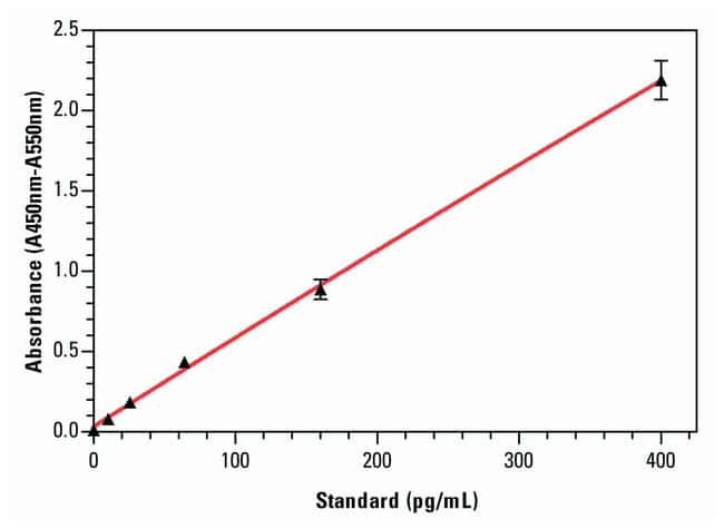 Invitrogen™IL-6 Human ELISA Kit: ELISA Kits ELISA Reagents, Plates and Accessories