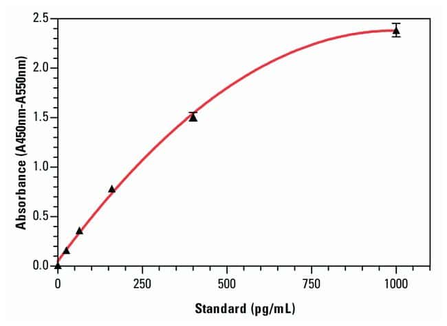 Invitrogen™Human IL-8 ELISA Kits: ELISA Kits ELISA Reagents, Plates and Accessories