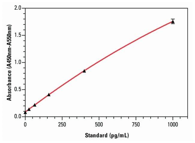 Thermo Scientific Pierce Human MCP-1 ELISA Kits:Electrophoresis, Western