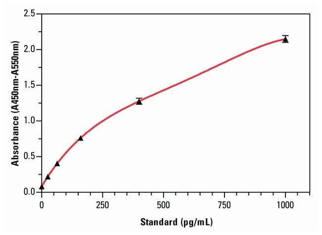 Invitrogen IFN gamma Human ELISA Kit  :Electrophoresis, Western Blotting