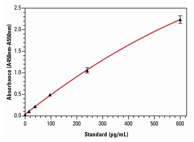 Invitrogen™IL-10 Human ELISA Kit: ELISA Kits ELISA Reagents, Plates and Accessories