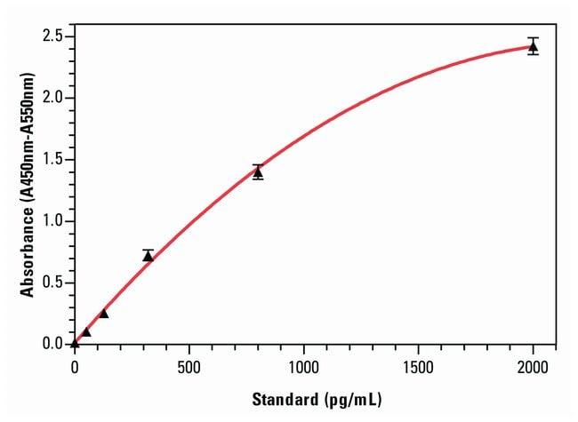 Invitrogen Human RANTES ELISA Kits :Electrophoresis, Western Blotting and