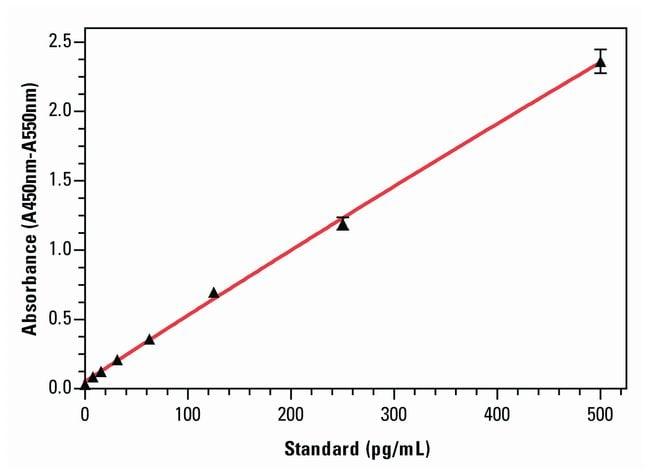 Invitrogen Rat IFN gamma ELISA Kits :Electrophoresis, Western Blotting