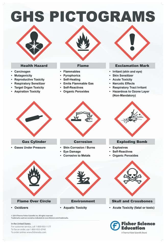 Globally Harmonized System Warning Pictogram Poster Ghs
