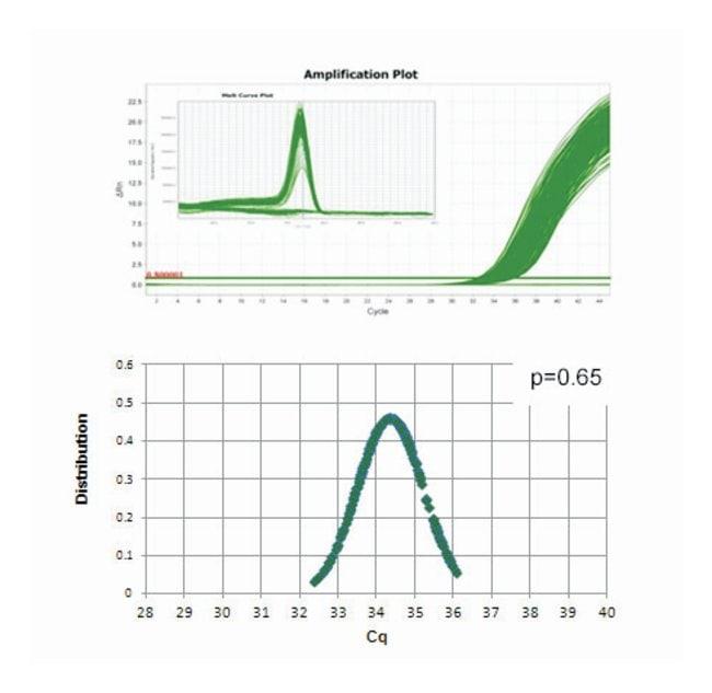 Thermo Scientific™Luminaris HiGreen qPCR Master Mix: Bioreagents Chemicals