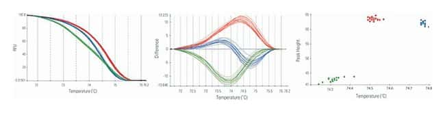 Thermo Scientific™Luminaris Color HRM qPCR Master Mix: qPCR Master Mixes PCR Reagents and Kits