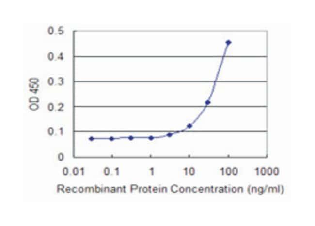 SEMA4A, Mouse, Clone: 4E2, Abnova™ 100μg; Unlabeled Primary Antibodies Sa to Sg