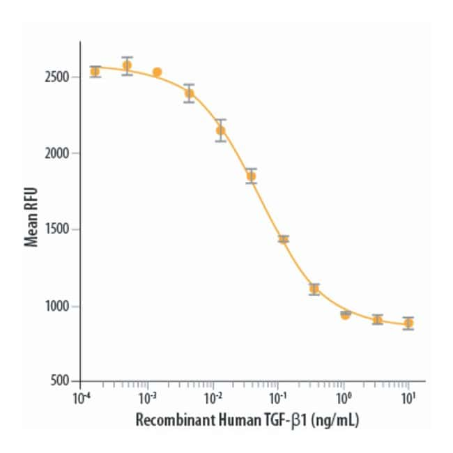 RD SystemsRecombinant Human TGF-beta 1 Protein:Biochemical Reagents:Proteins