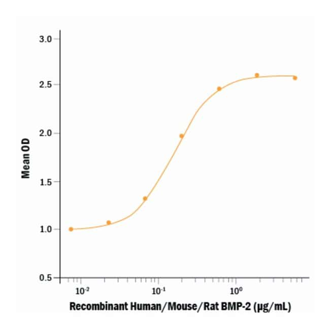 R&D Systems™Human BMP-2 Recombinant Protein, (E. coli-expressed) 10ug; Carrier Free R&D Systems™Human BMP-2 Recombinant Protein, (E. coli-expressed)