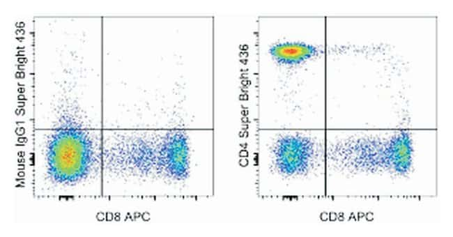 CD4 Mouse anti-Human, Super Bright 436, Clone: SK3 (SK-3), eBioscience