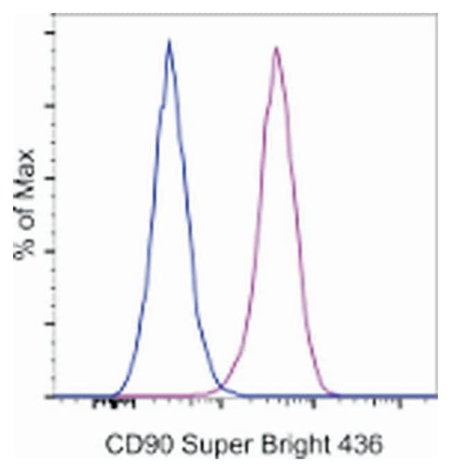 CD90 (Thy-1) Mouse anti-Human, Super Bright 436, Clone: eBio5E10 (5E10),