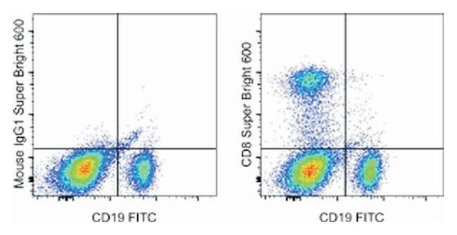 CD8a Mouse anti-Human, Super Bright 600, Clone: RPA-T8, eBioscience ::